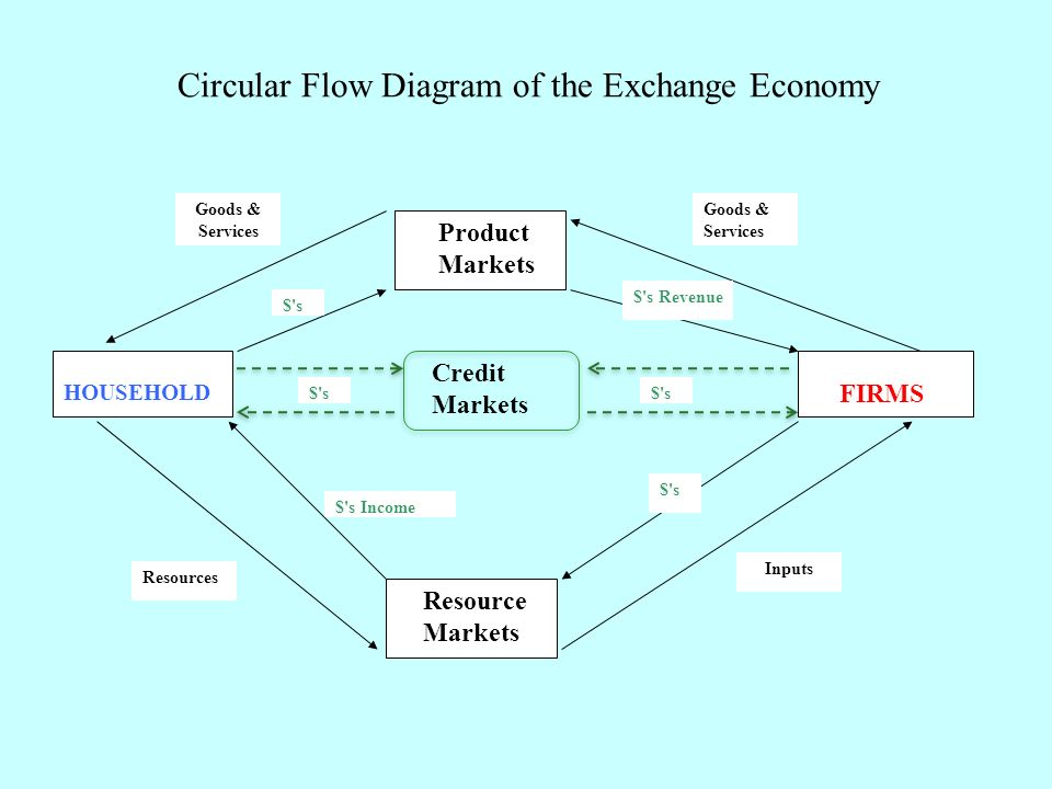 Product Markets FIRMS HOUSEHOLD Resource Markets $ s $ s Revenue $ s Income $ s Goods & Services Goods & Services Resources Inputs Circular Flow Diagram of the Exchange Economy Credit Markets $ s