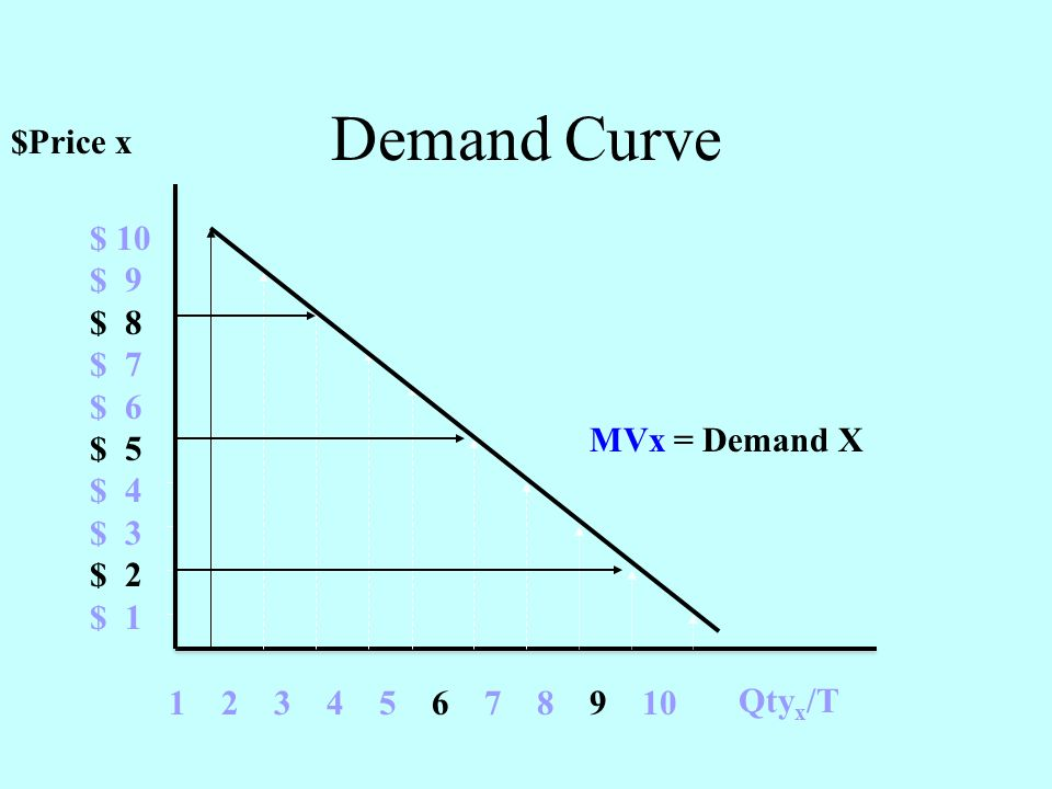 $Price x Qty x /T $ 10 $ 9 $ 8 $ 7 $ 6 $ 5 $ 4 $ 3 $ 2 $ 1 1 2 3 4 5 6 7 8 9 10 MVx = Demand X Demand Curve