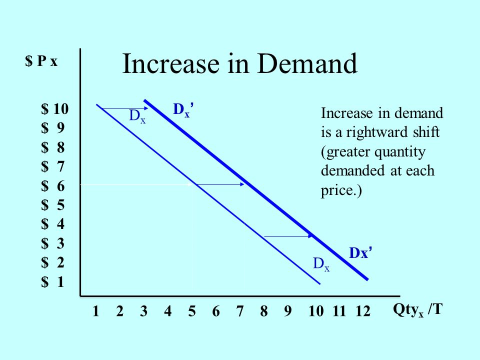 $ P x $ 10 $ 9 $ 8 $ 7 $ 6 $ 5 $ 4 $ 3 $ 2 $ 1 1 2 3 4 5 6 7 8 9 10 11 12 Qty x /T DxDx DxDx D x Increase in Demand Increase in demand is a rightward shift (greater quantity demanded at each price.)
