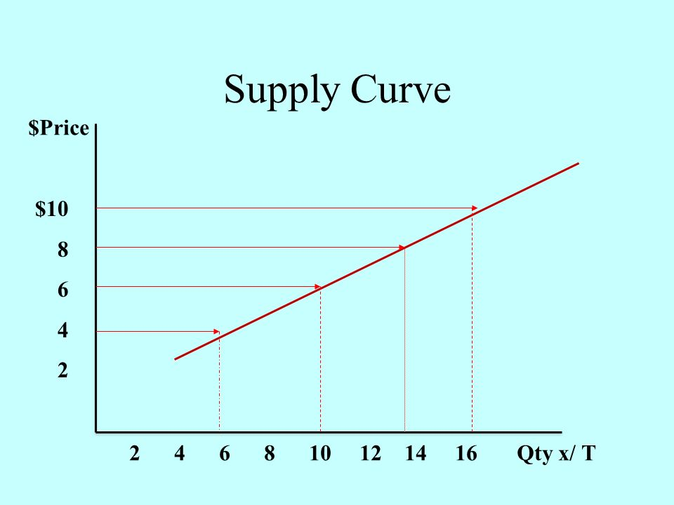 Supply Curve $Price $10 8 6 4 2 2 4 6 8 10 12 14 16 Qty x/ T