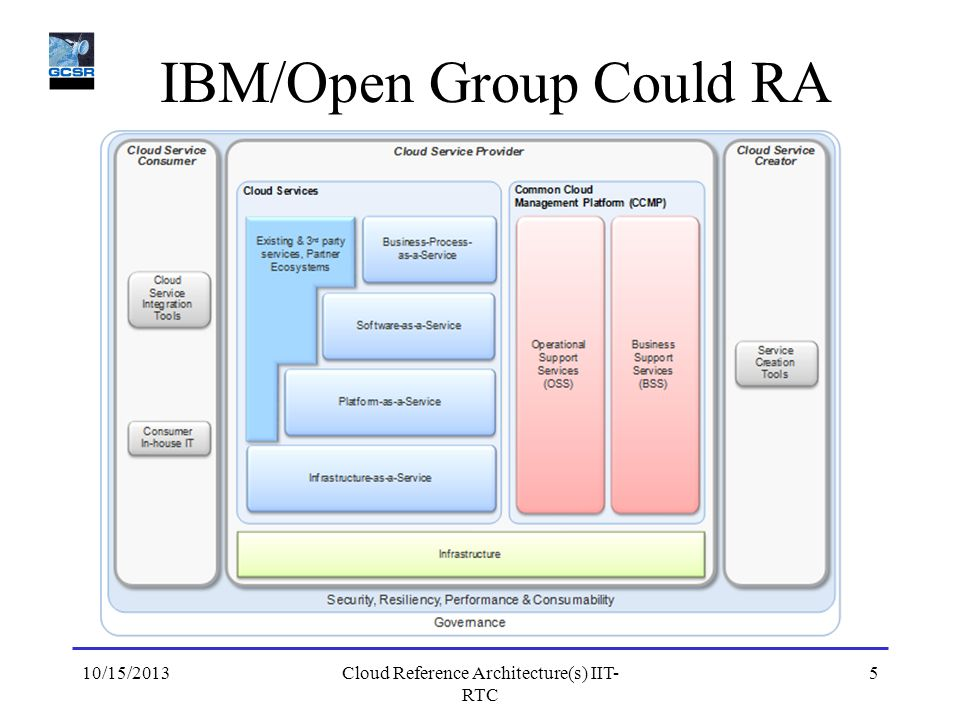 IBM/Open Group Could RA 10/15/20135Cloud Reference Architecture(s) IIT- RTC