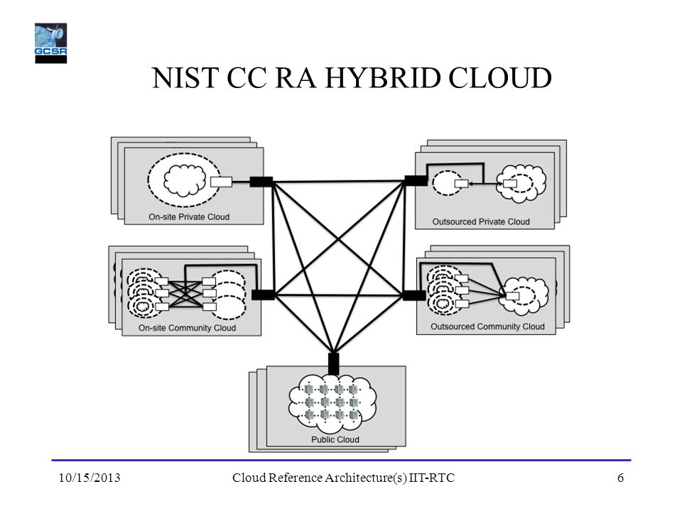 NIST CC RA HYBRID CLOUD 10/15/2013Cloud Reference Architecture(s) IIT-RTC6