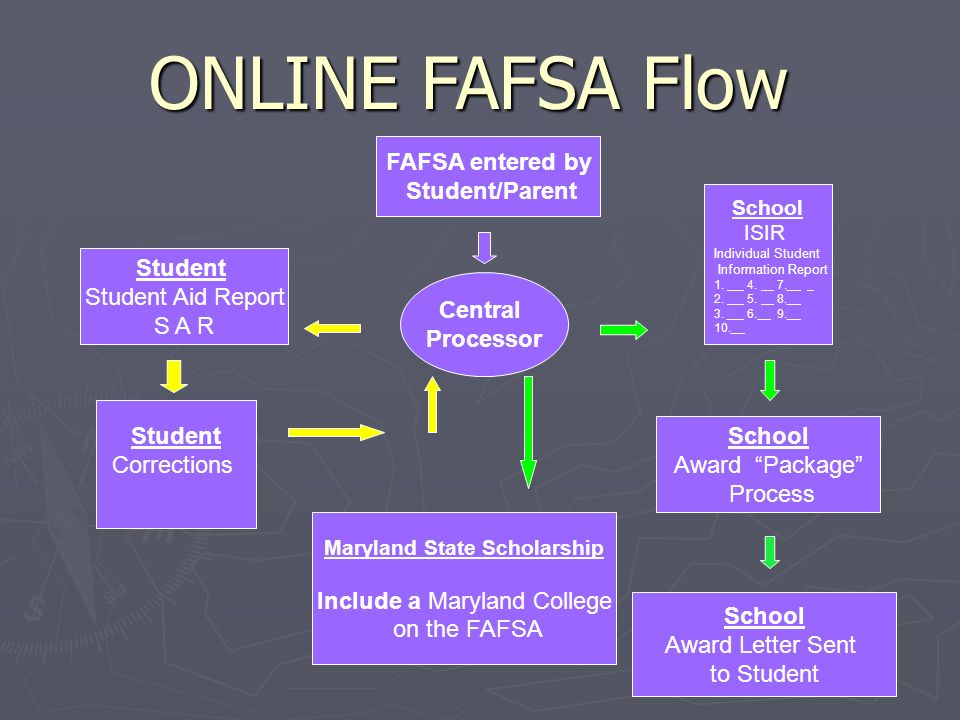 ONLINE FAFSA Flow Student Student Aid Report S A R FAFSA entered by Student/Parent Central Processor Student Corrections School Award Package Process