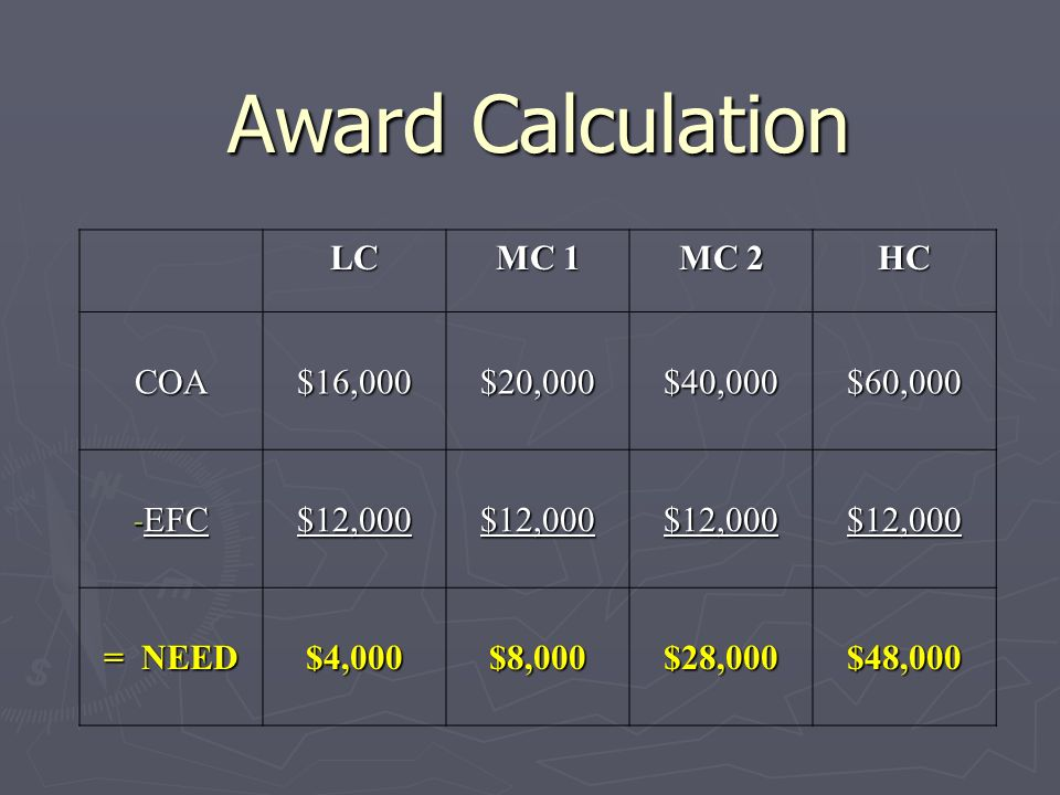 Award Calculation LC MC 1 MC 2 HC COA$16,000$20,000$40,000$60,000 - EFC $12,000$12,000$12,000$12,000 = NEED $4,000$8,000$28,000$48,000