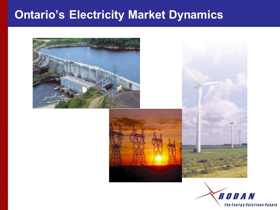Ontarios Electricity Market Dynamics
