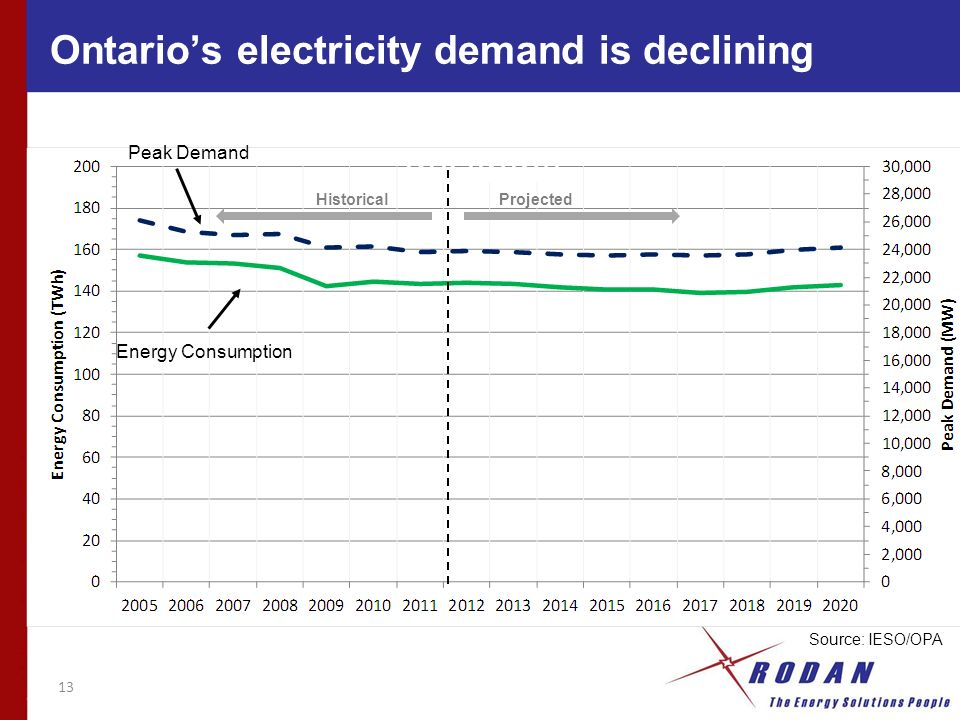 Ontario electricity demand is declining 13 HistoricalProjected Source: IESO/OPA Peak Demand Energy Consumption Ontarios electricity demand is declining