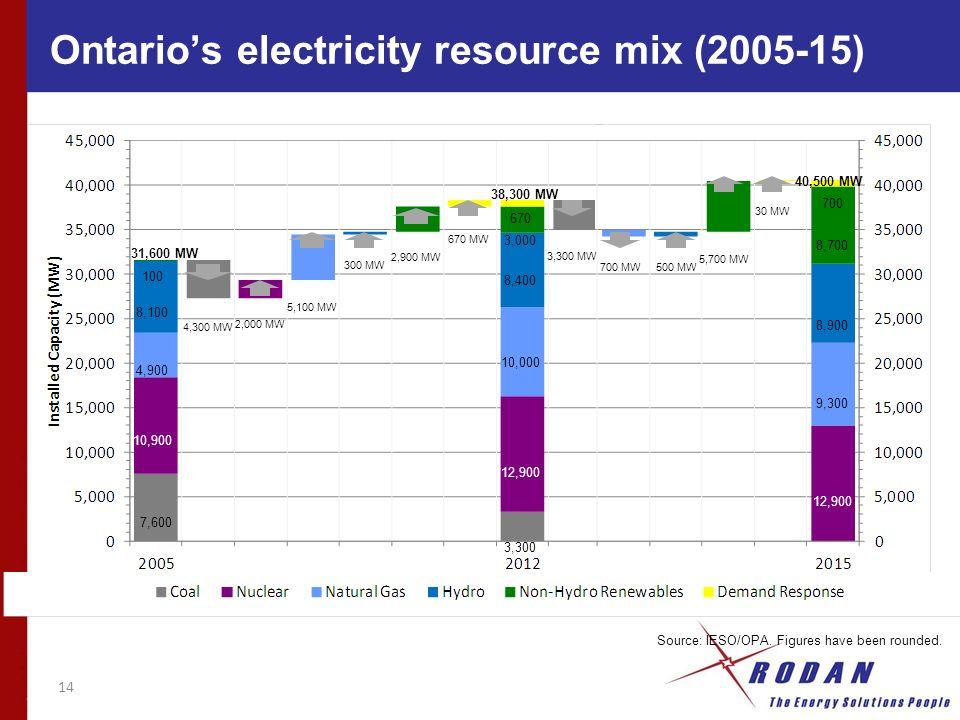 14 7,600 10,900 4,900 8,100 31,600 MW 10,000 8,400 3,000 670 38,300 MW 12,900 3,300 3,300 MW 100 4,300 MW 2,000 MW 5,100 MW 300 MW 2,900 MW 670 MW 12,900 9,300 8,900 8,700 700 40,500 MW 700 MW500 MW 5,700 MW 30 MW Source: IESO/OPA.