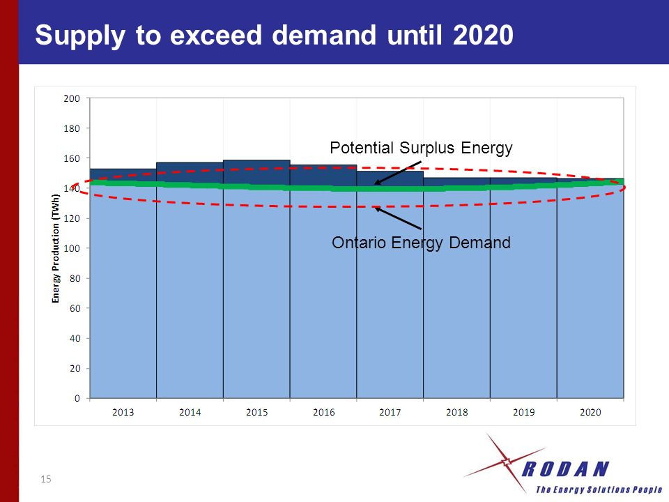 15 Ontario Energy Demand Potential Surplus Energy Supply to exceed demand until 2020