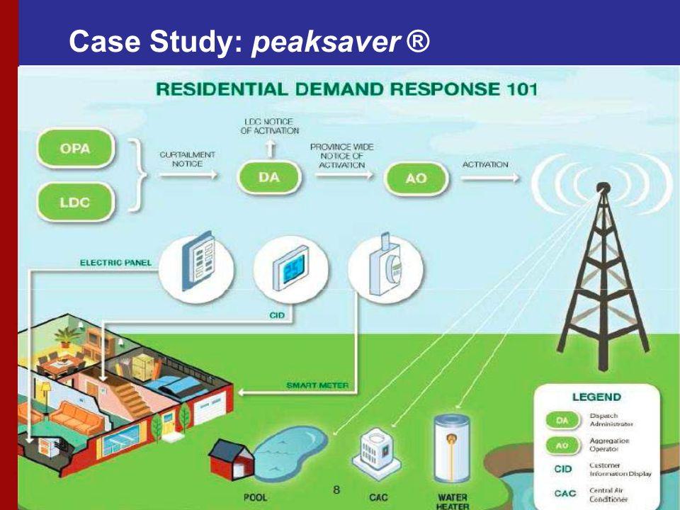 Case Study: peaksaver ®