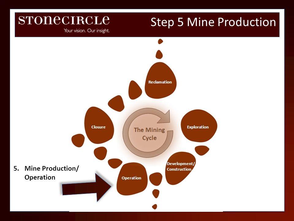 Step 5 Mine Production 5.Mine Production/ Operation