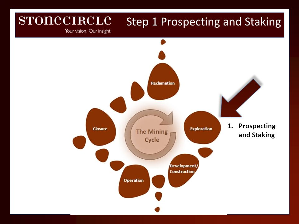 Step 1 Prospecting and Staking 1.Prospecting and Staking