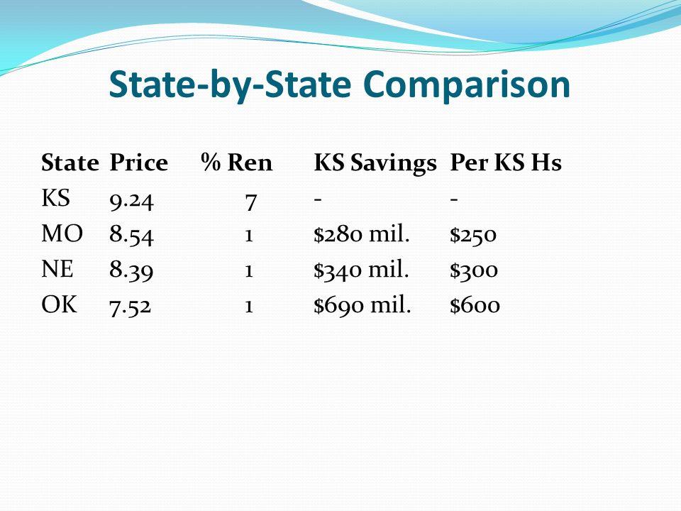 State-by-State Comparison StatePrice % RenKS SavingsPer KS Hs KS9.247-- MO8.541$280 mil.$250 NE8.391$340 mil.$300 OK7.521$690 mil.$600