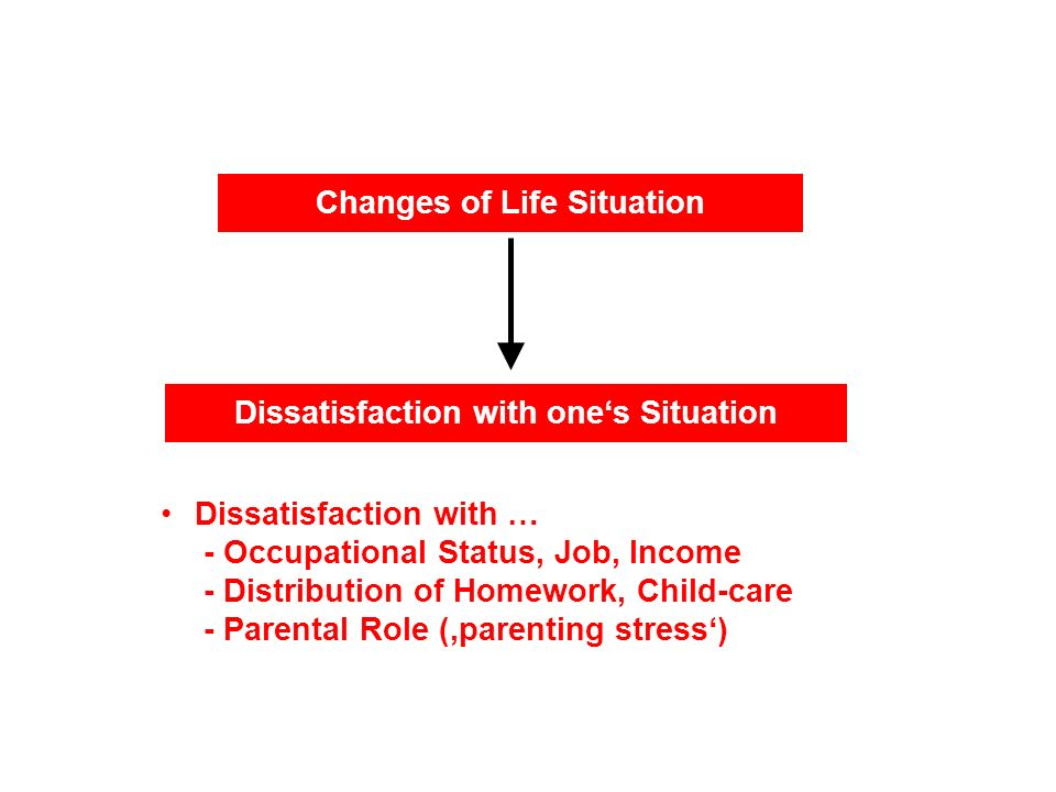 Changes of Life Situation Dissatisfaction with ones Situation Dissatisfaction with … - Occupational Status, Job, Income - Distribution of Homework, Child-care - Parental Role (parenting stress)