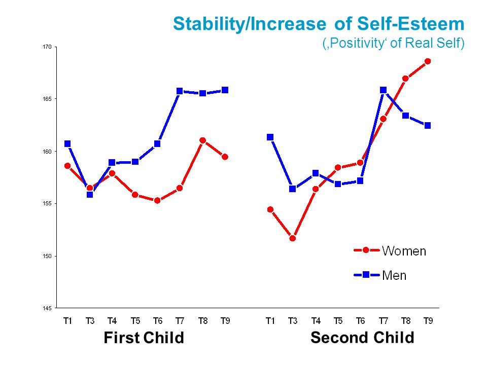 Stability/Increase of Self-Esteem (Positivity of Real Self) First Child Second Child