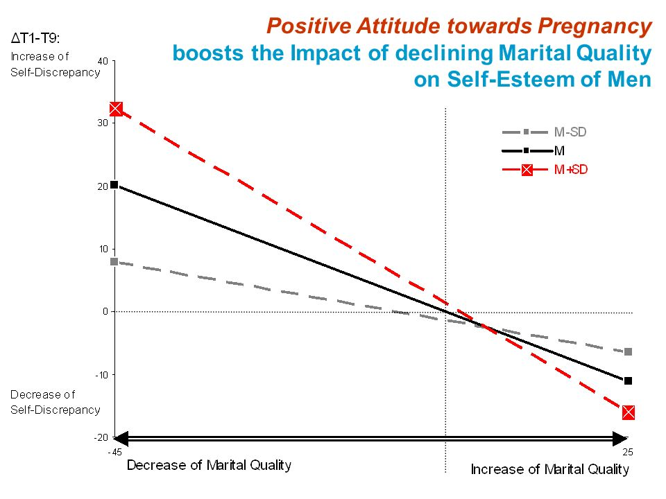 Positive Attitude towards Pregnancy boosts the Impact of declining Marital Quality on Self-Esteem of Men