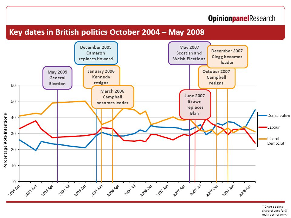 May 2007 Scottish and Welsh Elections May 2005 General Election June 2007 Brown replaces Blair October 2007 Campbell resigns December 2007 Clegg becomes leader December 2005 Cameron replaces Howard January 2006 Kennedy resigns March 2006 Campbell becomes leader * Chart depicts share of vote for 3 main parties only.