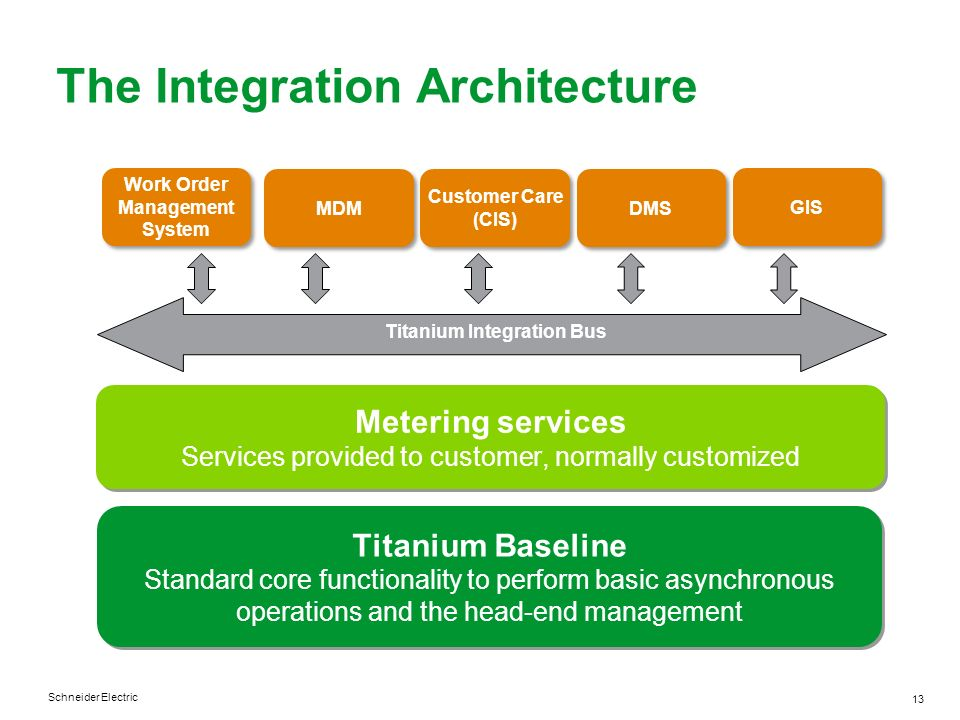 Schneider Electric 13 The Integration Architecture Customer Care (CIS) Customer Care (CIS) Titanium Integration Bus Titanium Baseline Standard core fu