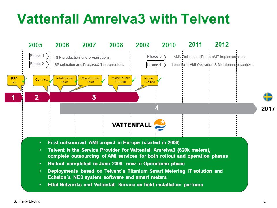Schneider Electric 4 Vattenfall Amrelva3 with Telvent 200520062007200820092010 1 2 3 Phase 1 Phase 2 Phase 3 RFP production and preparations SP select