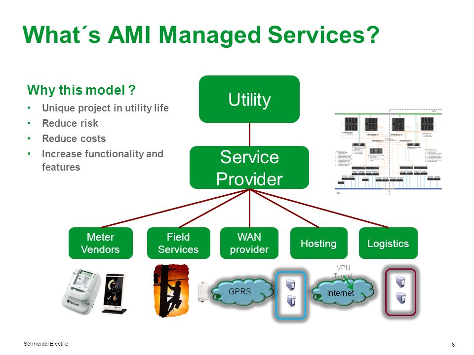 Schneider Electric 6 What´s AMI Managed Services? Utility Service Provider Meter Vendors Field Services WAN provider HostingLogistics GPRS Internet VP