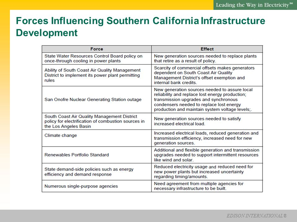EDISON INTERNATIONAL® SM The LA Basin: Challenges And Potential Solutions Recent studies show need for 2400-3600 MW of West LA Basin to replace OTC plants Local transmission grid (220kV) runs from the coast to serve load Re-powering at beach sites may face stiff opposition LA Basin is a non-attainment area and AQMD rule 1304 is one of the few sources of emissions offsets for new generation Ormond Beach El Segundo Redondo Beach Mandalay Alamitos Huntington Beach