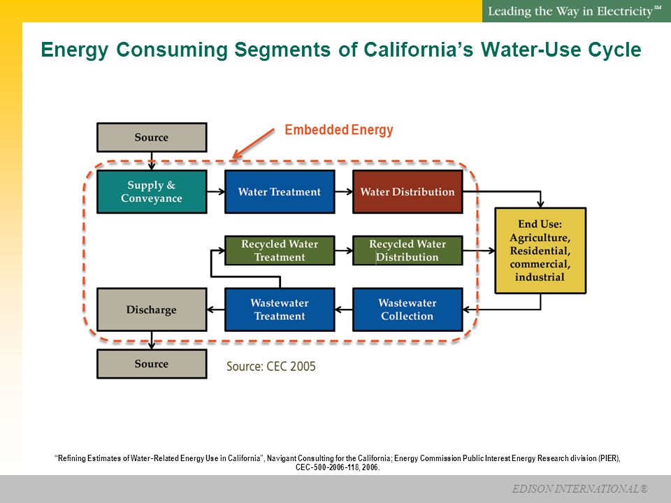 EDISON INTERNATIONAL® SM Energy Consuming Segments of Californias Water-Use Cycle Refining Estimates of Water Related Energy Use in California, Navigant Consulting for the California; Energy Commission Public Interest Energy Research division (PIER), CEC 500 2006 118, 2006.
