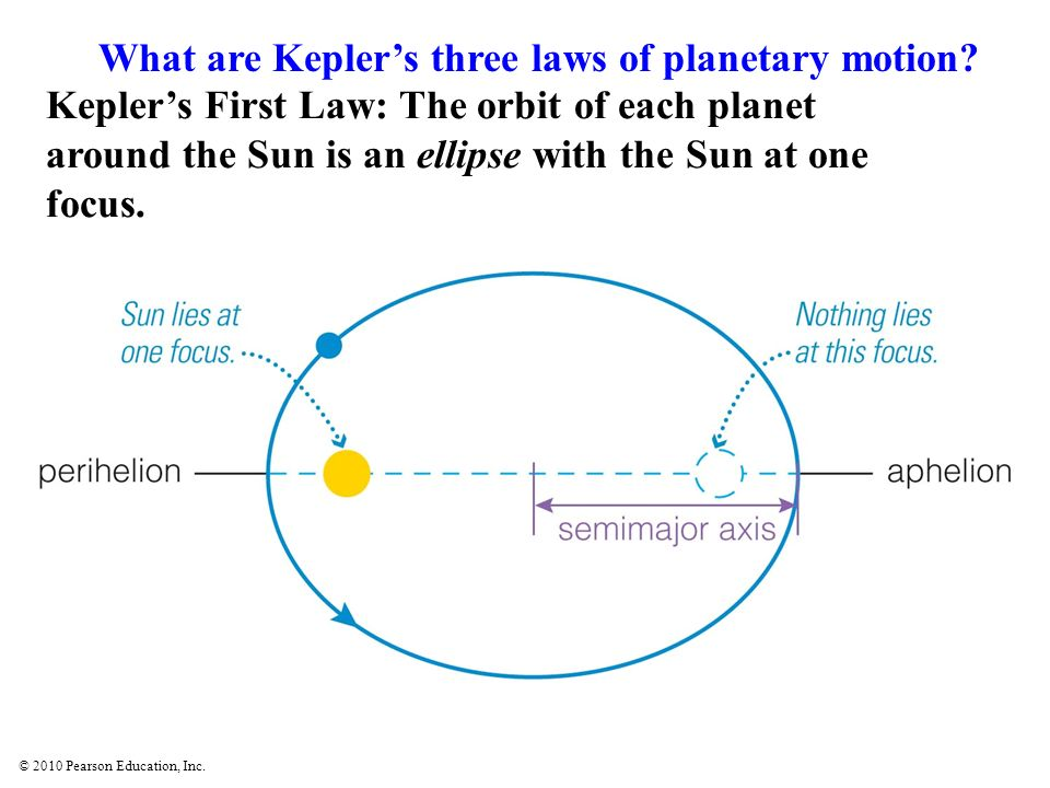 © 2010 Pearson Education, Inc. Keplers First Law: The orbit of each planet around the Sun is an ellipse with the Sun at one focus. What are Keplers th