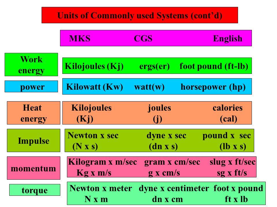 Units of Commonly used Systems (contd) MKS CGS English Work energy Kilojoules (Kj) ergs(er) foot pound (ft-lb) power Kilowatt (Kw) watt(w) horsepower
