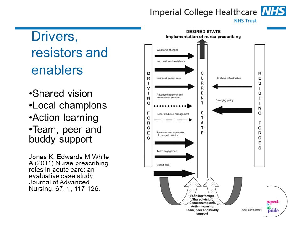 Drivers, resistors and enablers Shared vision Local champions Action learning Team, peer and buddy support Jones K, Edwards M While A (2011) Nurse prescribing roles in acute care: an evaluative case study.