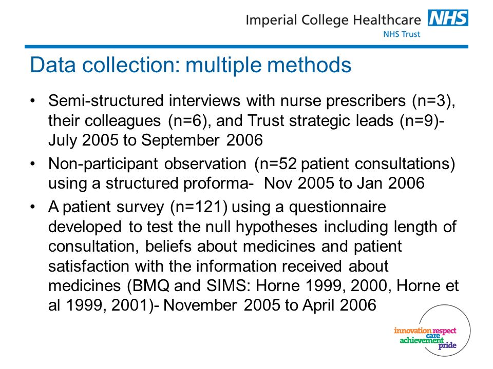 Data collection: multiple methods Semi-structured interviews with nurse prescribers (n=3), their colleagues (n=6), and Trust strategic leads (n=9)- July 2005 to September 2006 Non-participant observation (n=52 patient consultations) using a structured proforma- Nov 2005 to Jan 2006 A patient survey (n=121) using a questionnaire developed to test the null hypotheses including length of consultation, beliefs about medicines and patient satisfaction with the information received about medicines (BMQ and SIMS: Horne 1999, 2000, Horne et al 1999, 2001)- November 2005 to April 2006