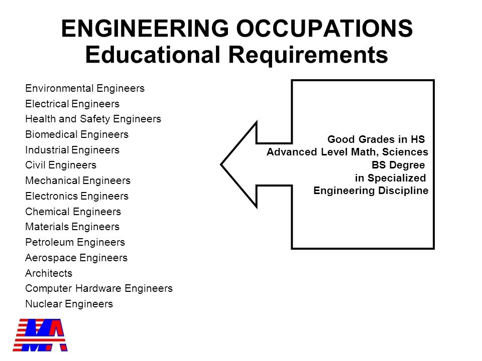 OCCUPATION Wage /Hour Health and Safety Engineers$ 31.25 Mechanical Engineers 33.99 Environmental Engineers 35.30 Electrical Engineers 36.21 Materials Engineers 36.70 Industrial Engineers 37.45 Electronics Engineers 37.87 Civil Engineers 38.31 Computer Hardware Engineers 39.39 Architects 39.89 Aerospace Engineers 40.24 Biomedical Engineers 41.20 Chemical Engineers 45.71 Nuclear Engineers 50.05 Petroleum Engineers 64.59 ENGINEERING OCCUPATIONS PA Occupational Wages Survey January 2012 (South Central PA How many hit our 40 year Target of $24.04.