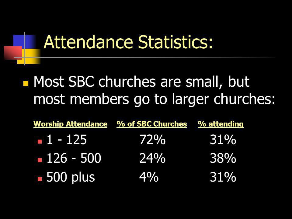 Attendance Statistics: Most SBC churches are small, but most members go to larger churches: Worship Attendance % of SBC Churches% attending % 31% % 38% 500 plus 4% 31%
