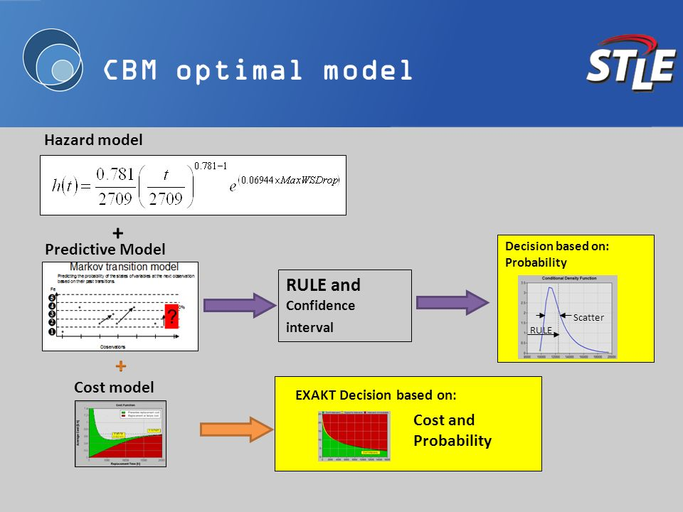 CBM optimal model Predictive Model + Hazard model RULE and Confidence interval Decision based on: Probability RULE Scatter Cost model EXAKT Decision b