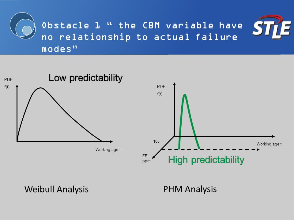 Obstacle 1 the CBM variable have no relationship to actual failure modes Low predictability Working age t PDF f(t) Weibull Analysis FE ppm 100 Working age t PDF f(t) High predictability PHM Analysis
