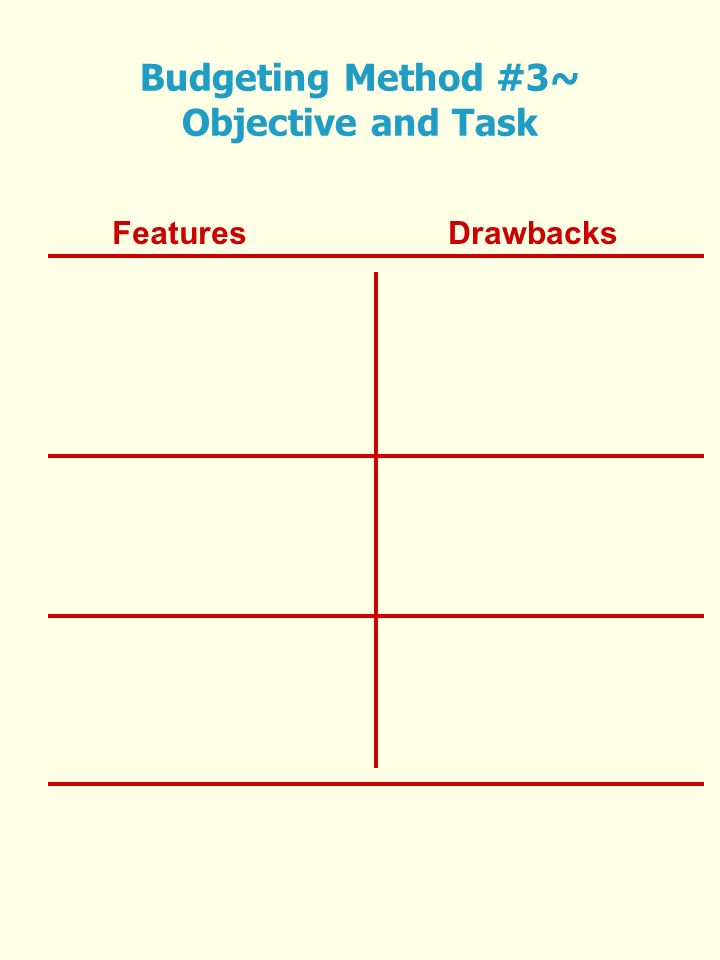 FeaturesDrawbacks Budgeting Method #3~ Objective and Task