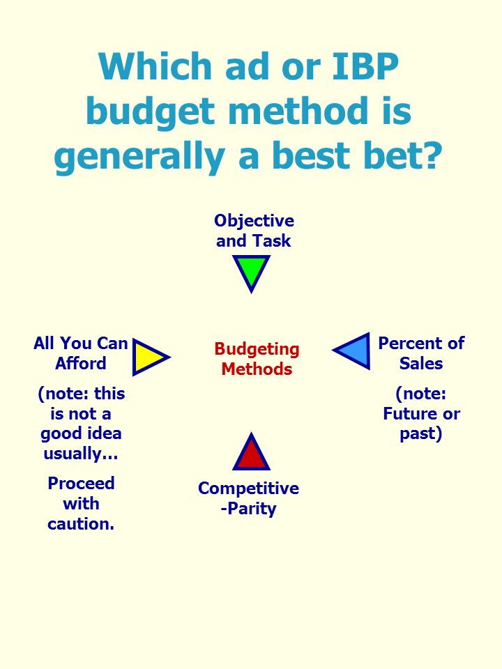 Which ad or IBP budget method is generally a best bet.