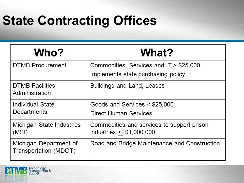 State Contracting Offices Who What.