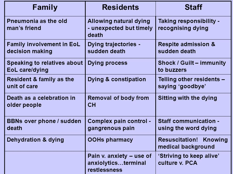 FamilyResidentsStaff Pneumonia as the old mans friend Allowing natural dying - unexpected but timely death Taking responsibility - recognising dying F