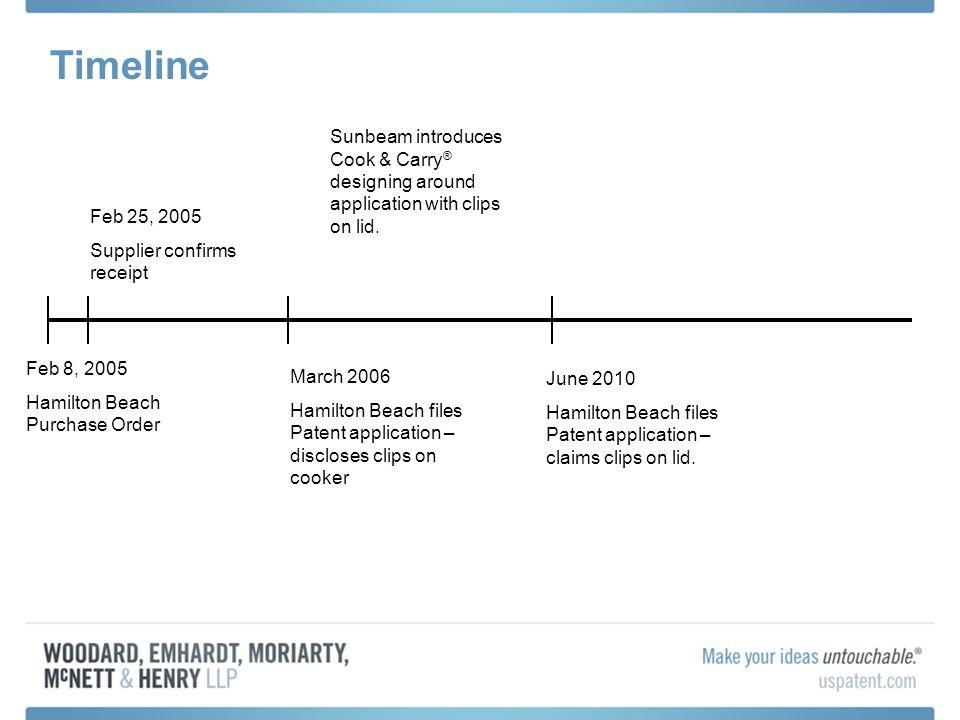 Timeline Feb 8, 2005 Hamilton Beach Purchase Order Feb 25, 2005 Supplier confirms receipt March 2006 Hamilton Beach files Patent application – disclos