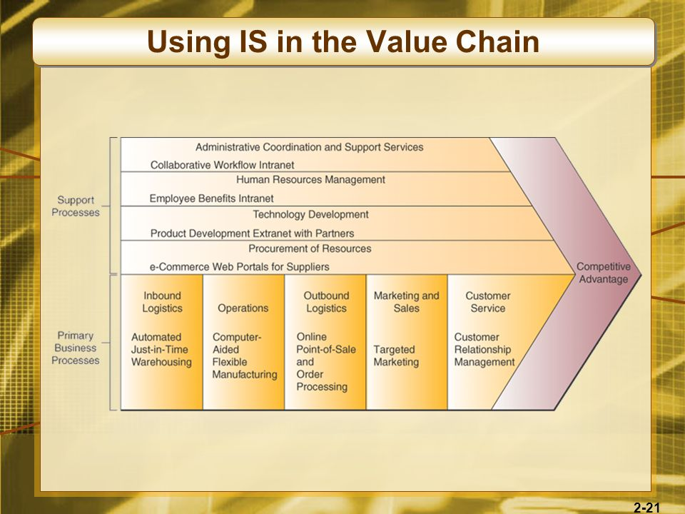 2-21 Using IS in the Value Chain