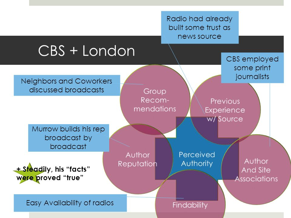 CBS + London Murrow builds his rep broadcast by broadcast Neighbors and Coworkers discussed broadcasts Easy Availability of radios Radio had already built some trust as news source CBS employed some print journalists + Steadily, his facts were proved true
