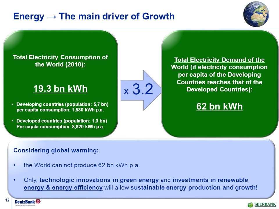 12 Energy The main driver of Growth Total Electricity Consumption of the World (2010): 19.3 bn kWh Developing countries (population: 5,7 bn) per capit