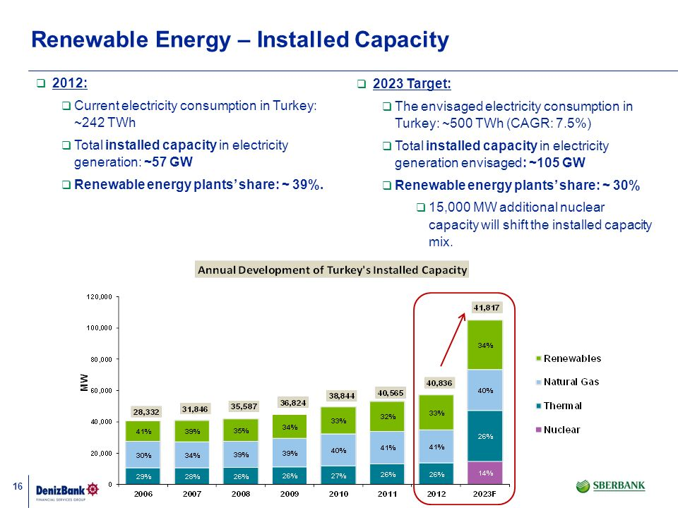 16 Renewable Energy – Installed Capacity 2012: Current electricity consumption in Turkey: ~242 TWh Total installed capacity in electricity generation: