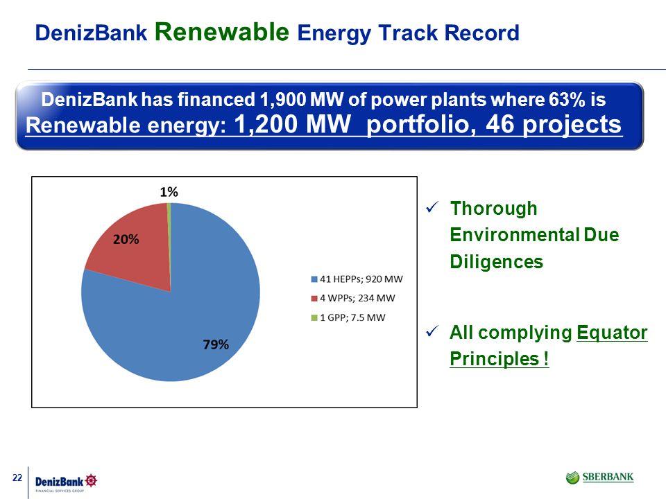 22 DenizBank has financed 1,900 MW of power plants where 63% is Renewable energy: 1,200 MW portfolio, 46 projects DenizBank Renewable Energy Track Rec