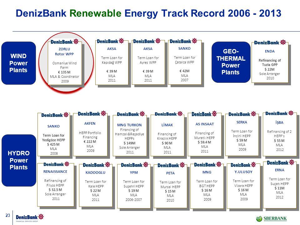 23 DenizBank Renewable Energy Track Record 2006 - 2013 HYDRO Power Plants ENDA Refinancing of Tuzla GPP $ 22M Sole Arranger 2010 ENDA Refinancing of T