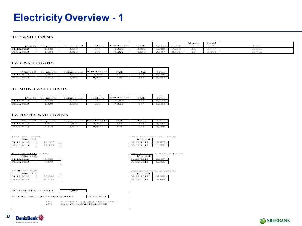 32 Electricity Overview - 1