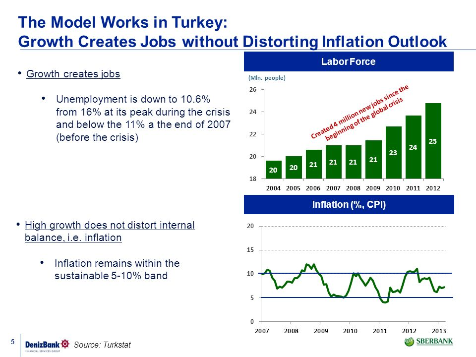 5 The Model Works in Turkey: Growth Creates Jobs without Distorting Inflation Outlook Inflation (%, CPI) Source: Turkstat Growth creates jobs Unemploy