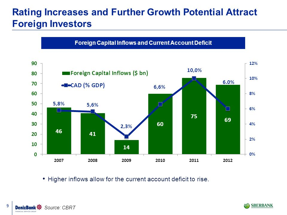 9 Rating Increases and Further Growth Potential Attract Foreign Investors Source: CBRT Foreign Capital Inflows and Current Account Deficit Higher infl