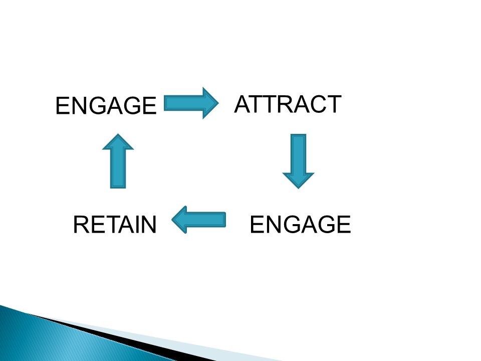 ENGAGE RETAIN ATTRACT ENGAGE