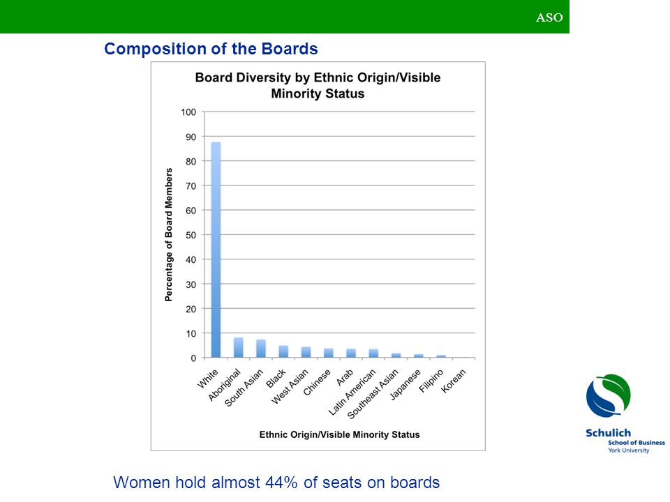 ASO Women hold almost 44% of seats on boards Composition of the Boards