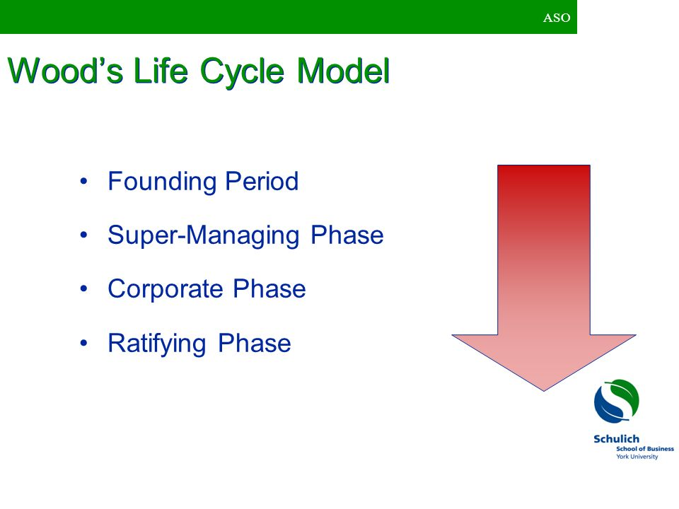 ASO Woods Life Cycle Model Founding Period Super-Managing Phase Corporate Phase Ratifying Phase